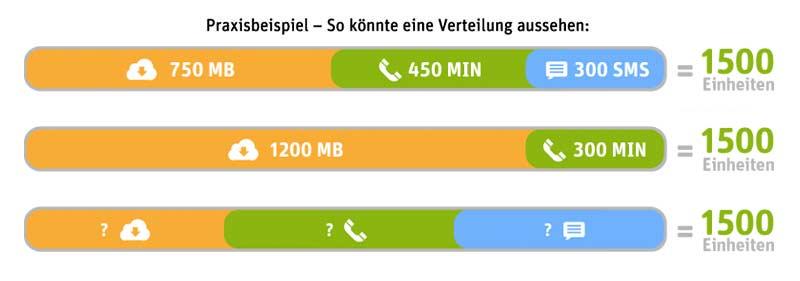 whatsapp-sim-beispiel-einheiten